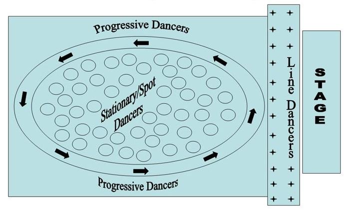 line of dance